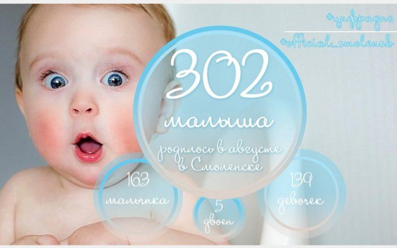 Сколько детей родилось в Смоленске в прошлом месяце